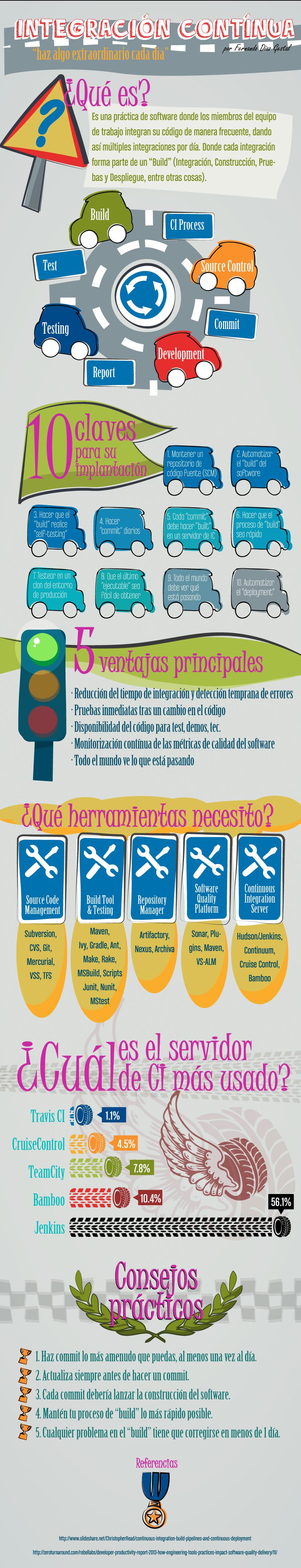 Integración continua - Infografia