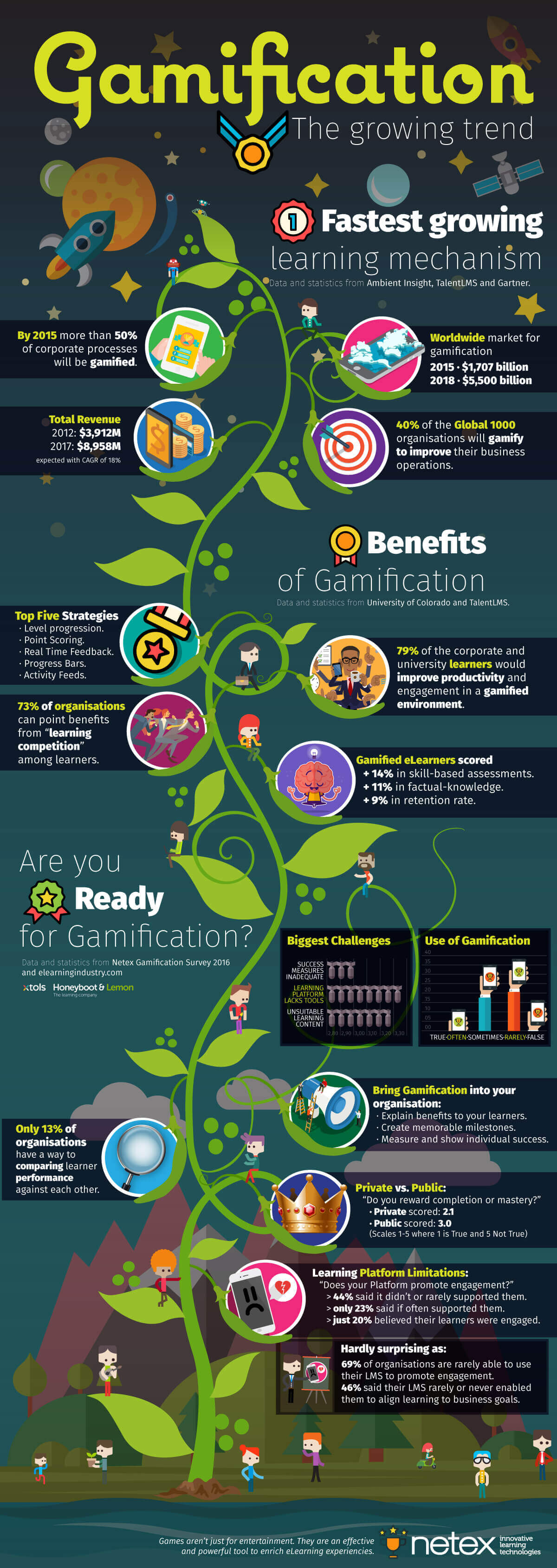 Netex 2016 Gamification Infographic